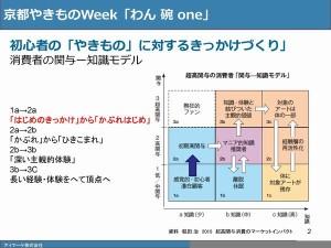 関与-知識モデルのスライド