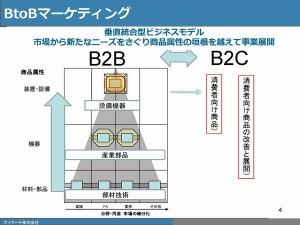 垂直統合型ビジネスモデルの図式スライド