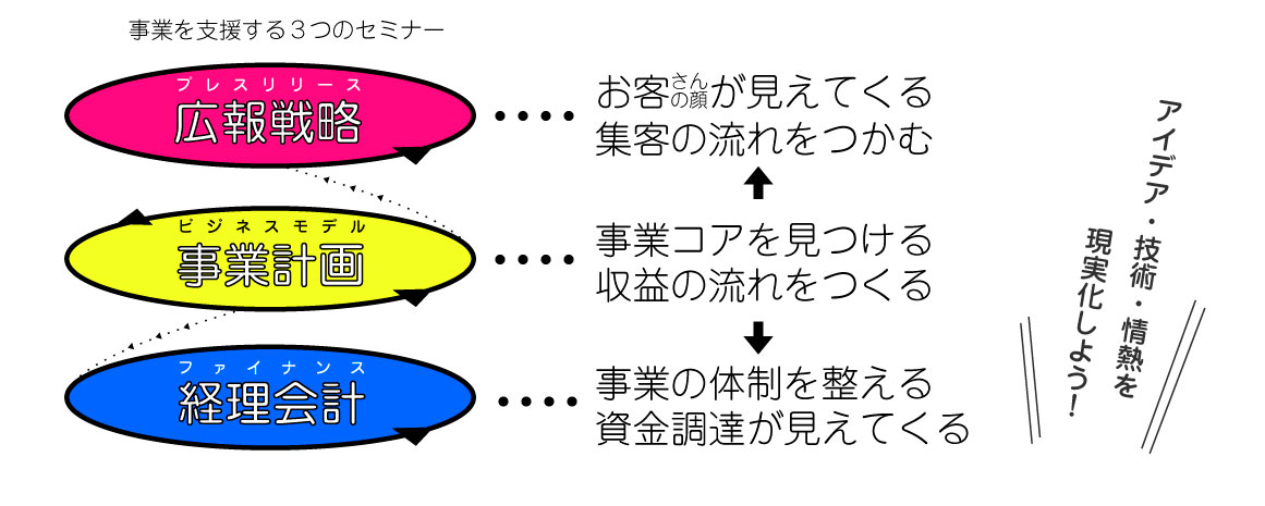 3seminar